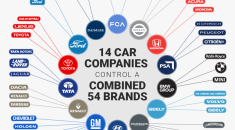 14 Car companies controls the automotive world
