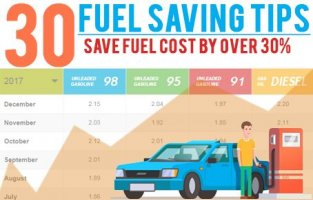 SAVE 30% FUEL COST BY HYPERMILE