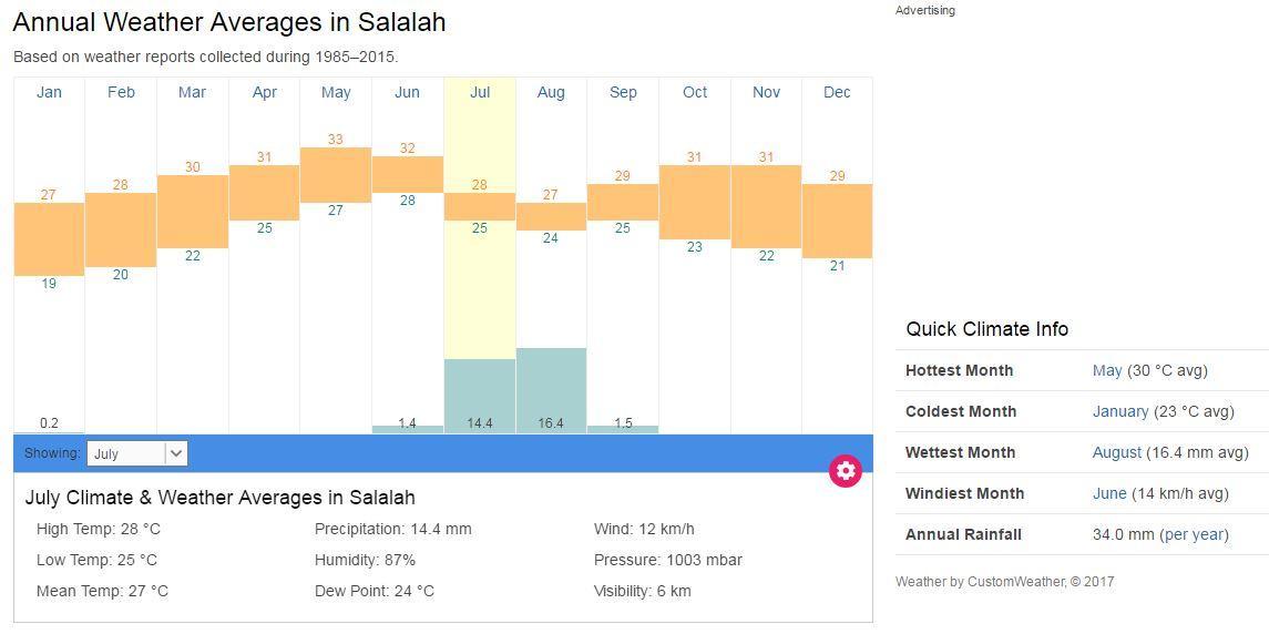 Annual weather in salalah.JPG