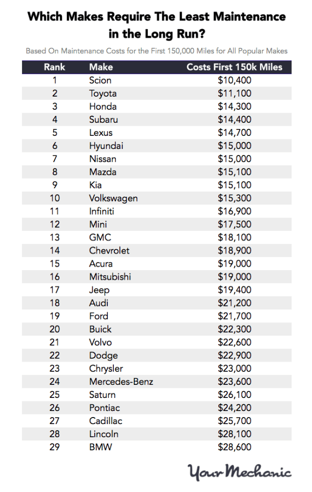 Carmakers-With-The-Cheapest-Maintenance-Costs-Chart.png
