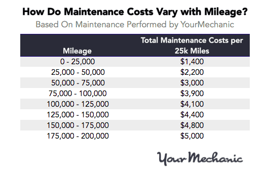 Mileage-and-Maintenance-Cost-Chart.png