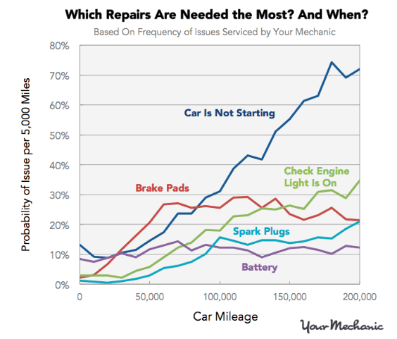 Most-Common-Car-Repairs-Chart.png