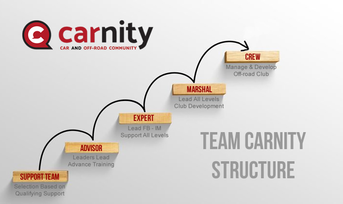 Team Carnity Structure.jpg